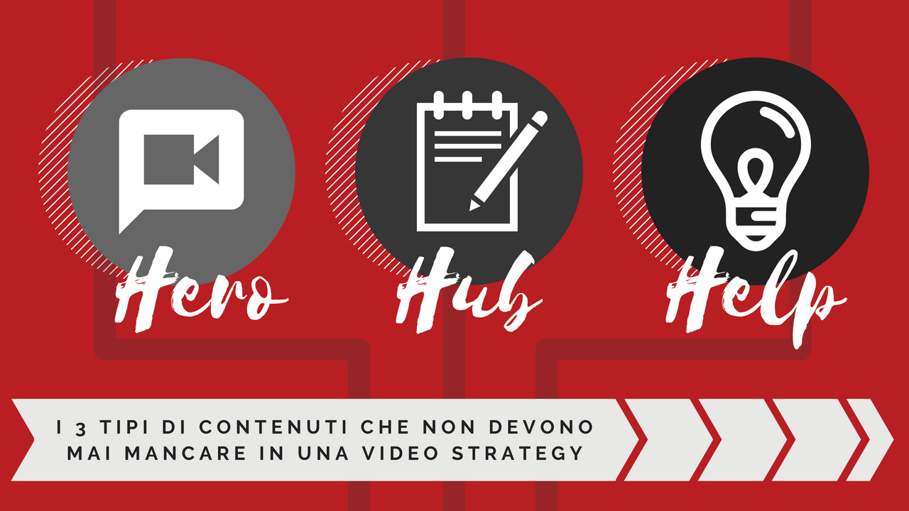 Perché funziona l'Hero, Hub, Help Content Video Strategy di YouTube